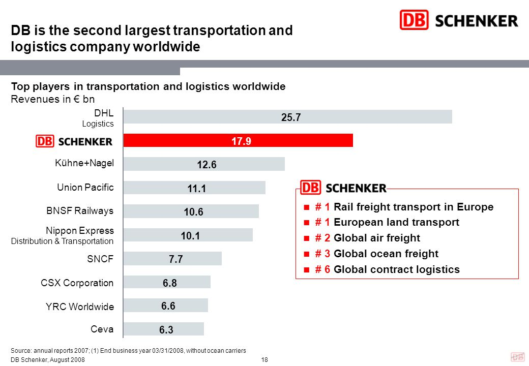DB is the second largest transportation and logistics company worldwide