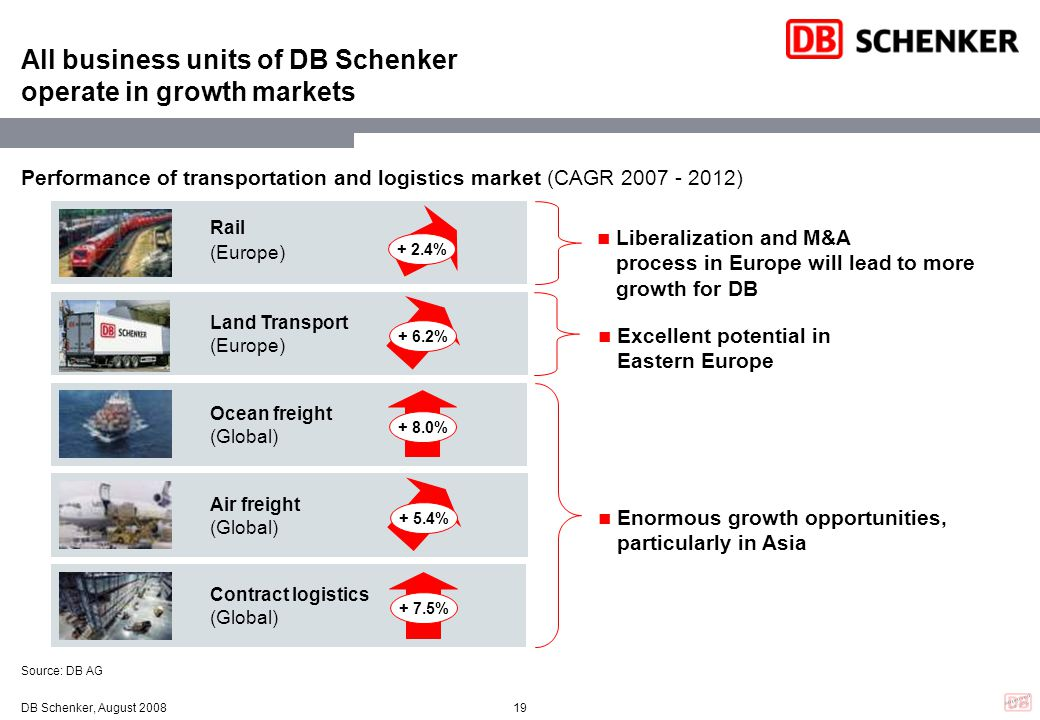 All business units of DB Schenker operate in growth markets