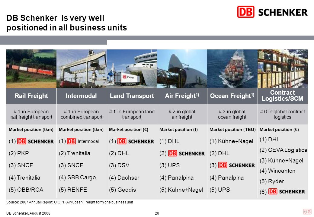 DB Schenker is very well positioned in all business units