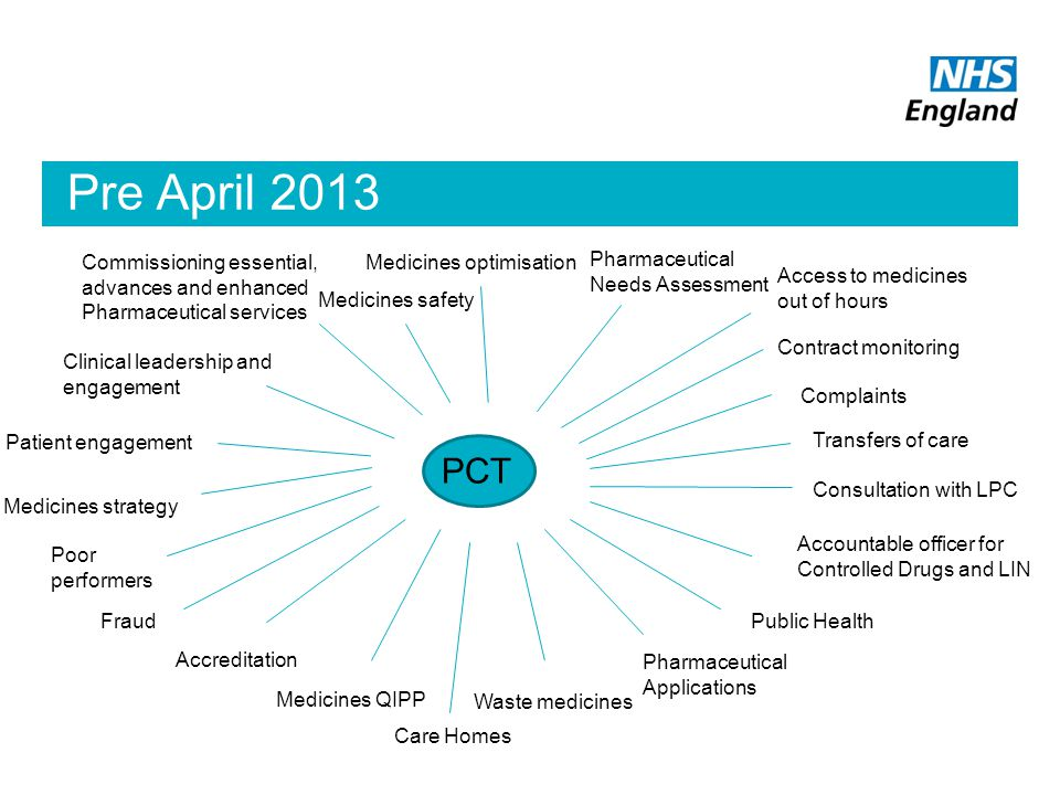 Pre April 2013 Commissioning essential, advances and enhanced Pharmaceutical services. Medicines optimisation.