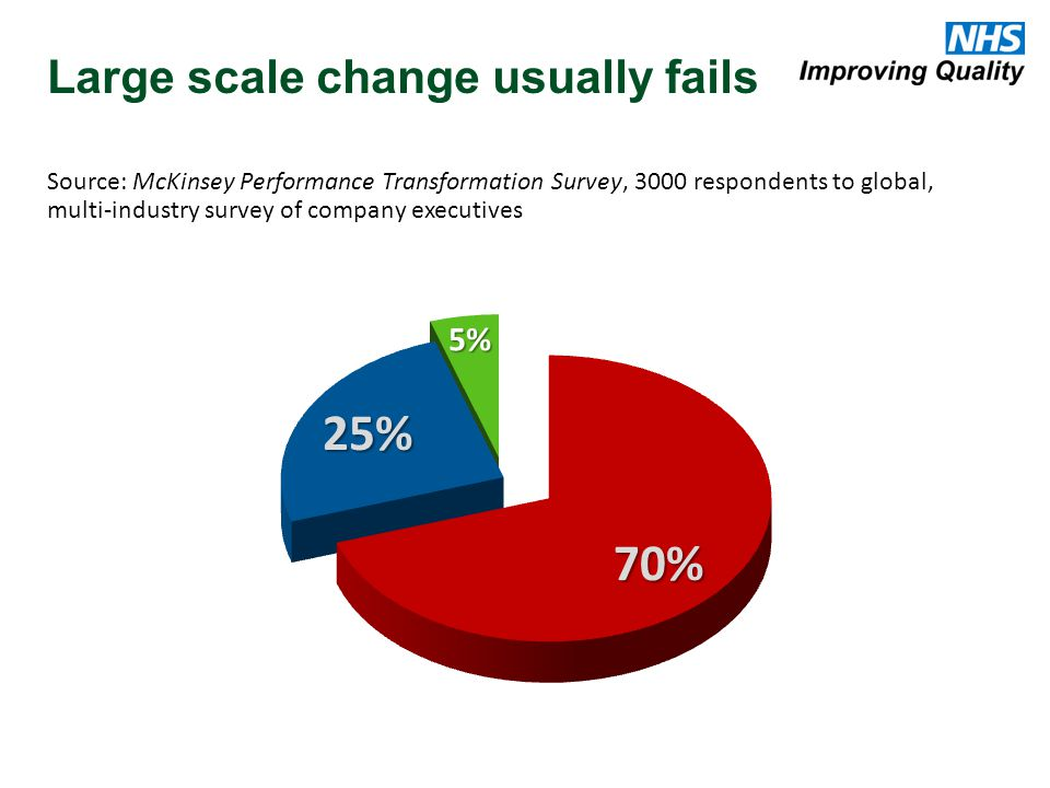 Large scale change usually fails