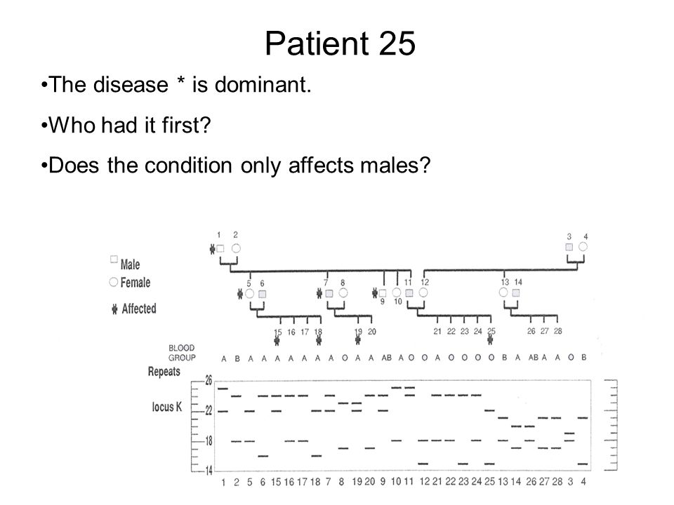 Patient 25 The disease * is dominant. Who had it first