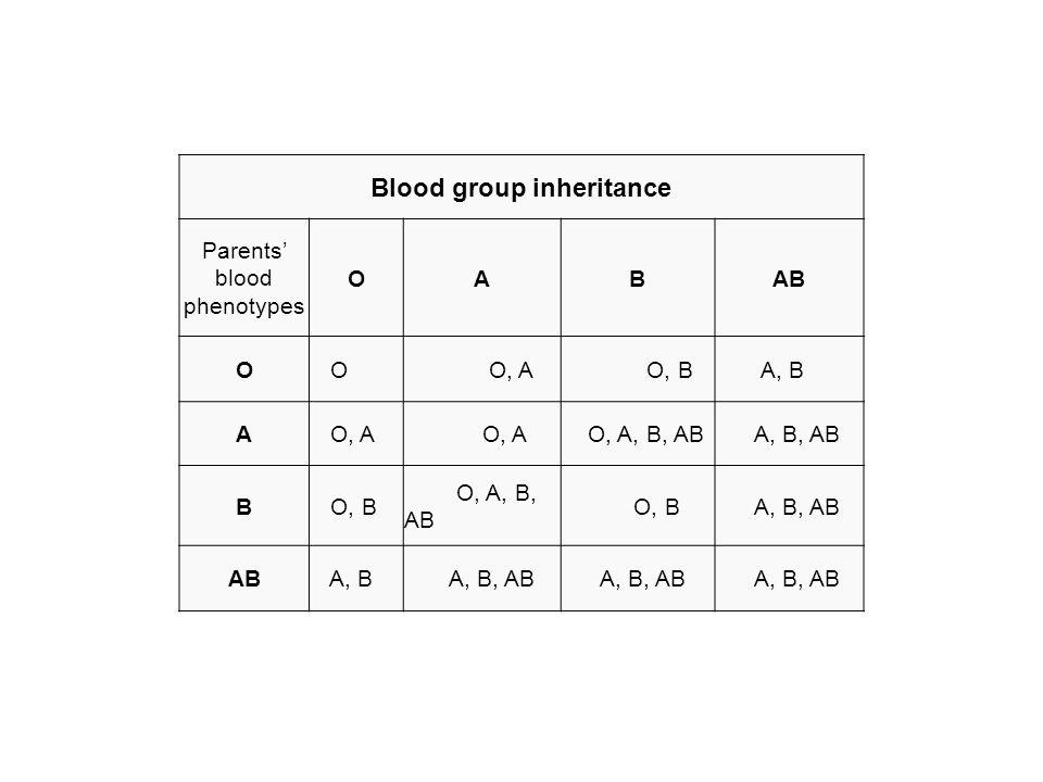 Blood group inheritance