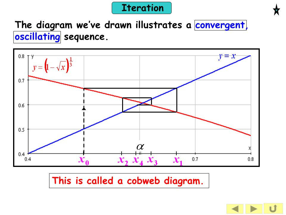 The diagram we've drawn illustrates a convergent, oscillating sequence.