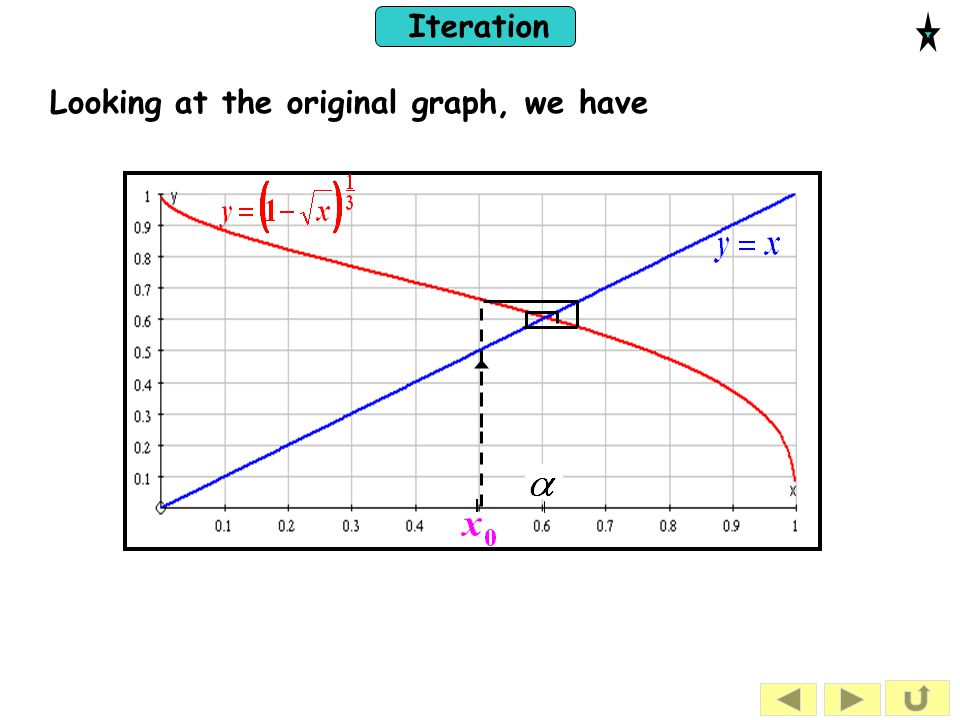 Looking at the original graph, we have