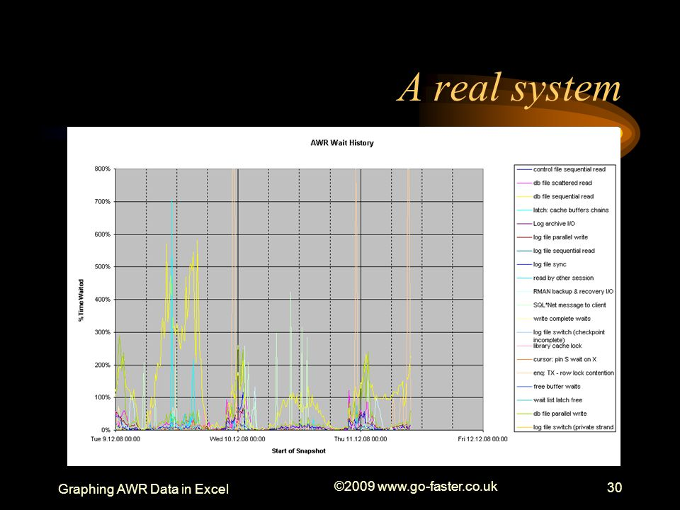 A real system Graphing AWR Data in Excel ©2009 www.go-faster.co.uk