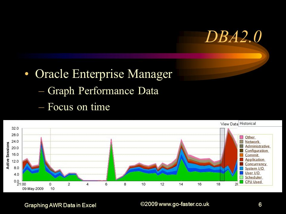 DBA2.0 Oracle Enterprise Manager Graph Performance Data Focus on time