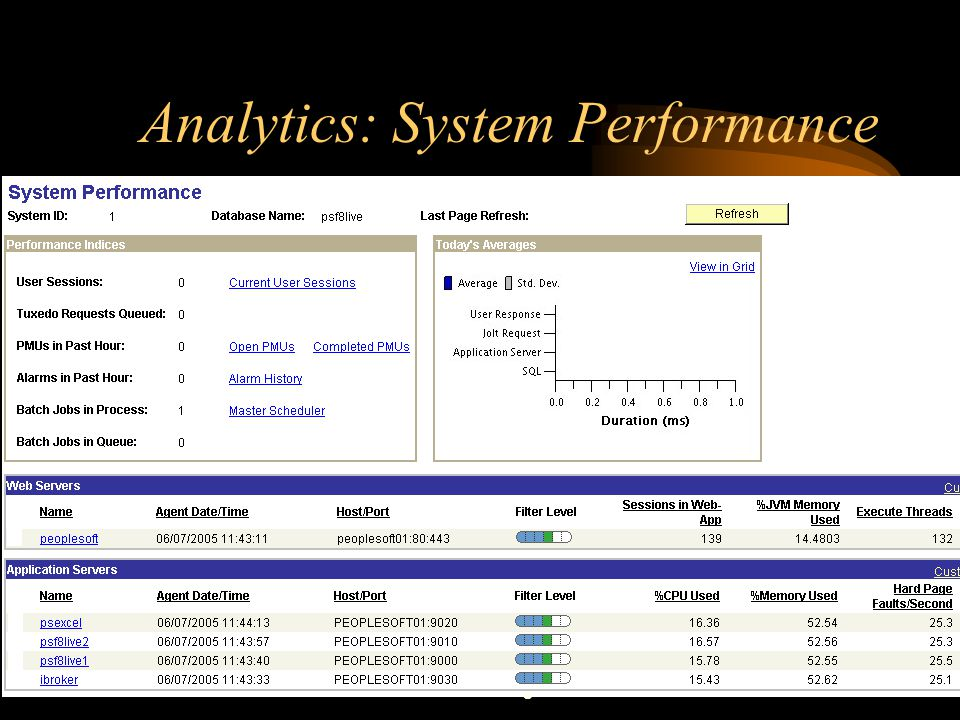 Analytics: System Performance