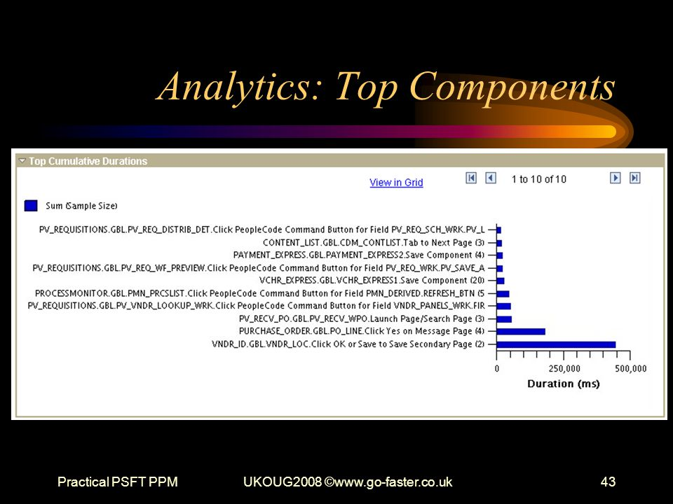 Analytics: Top Components