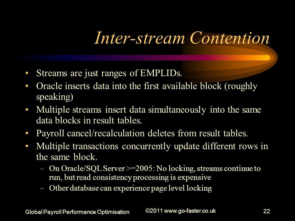 Inter-stream Contention