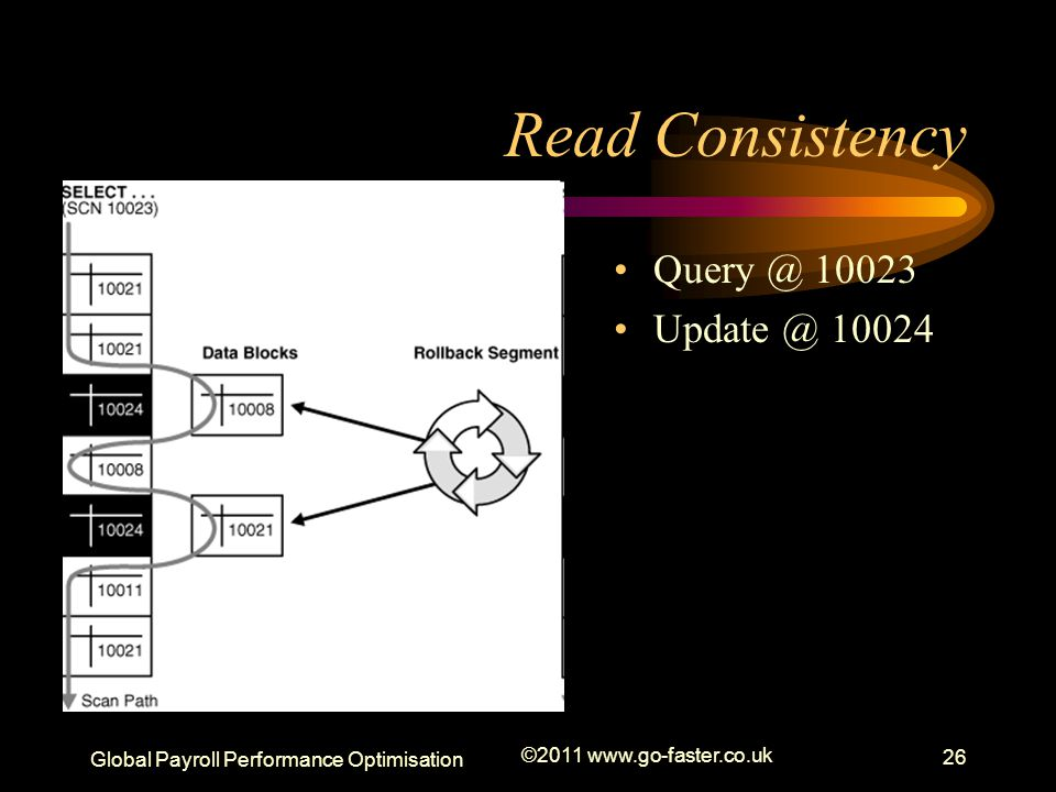 Read Consistency Query @ 10023 Update @ 10024