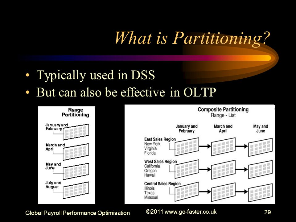 What is Partitioning Typically used in DSS