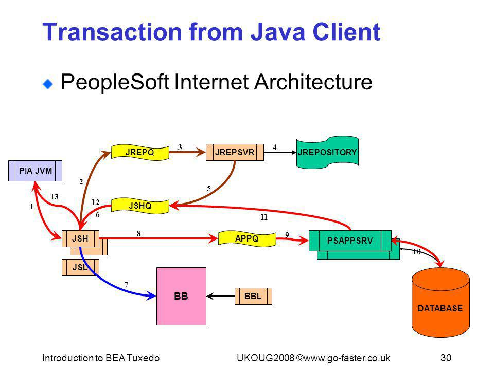 Transaction from Java Client