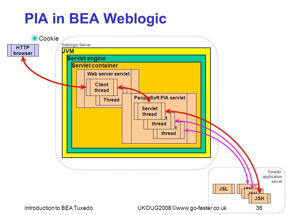 An introduction to bea tuxedo ppt download introduction to bea tuxedo ccuart Images