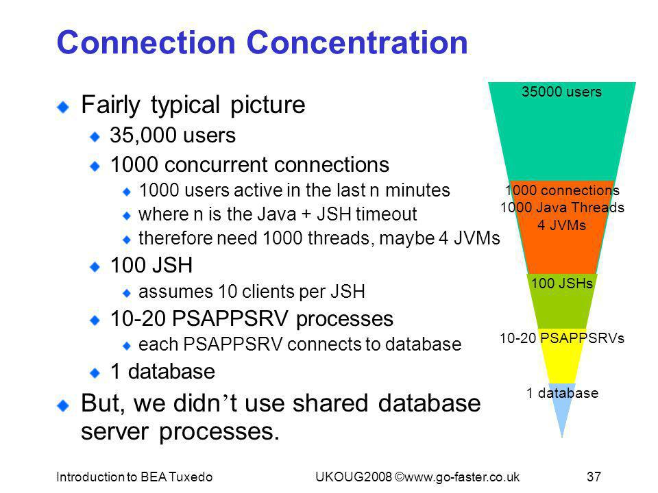 Connection Concentration