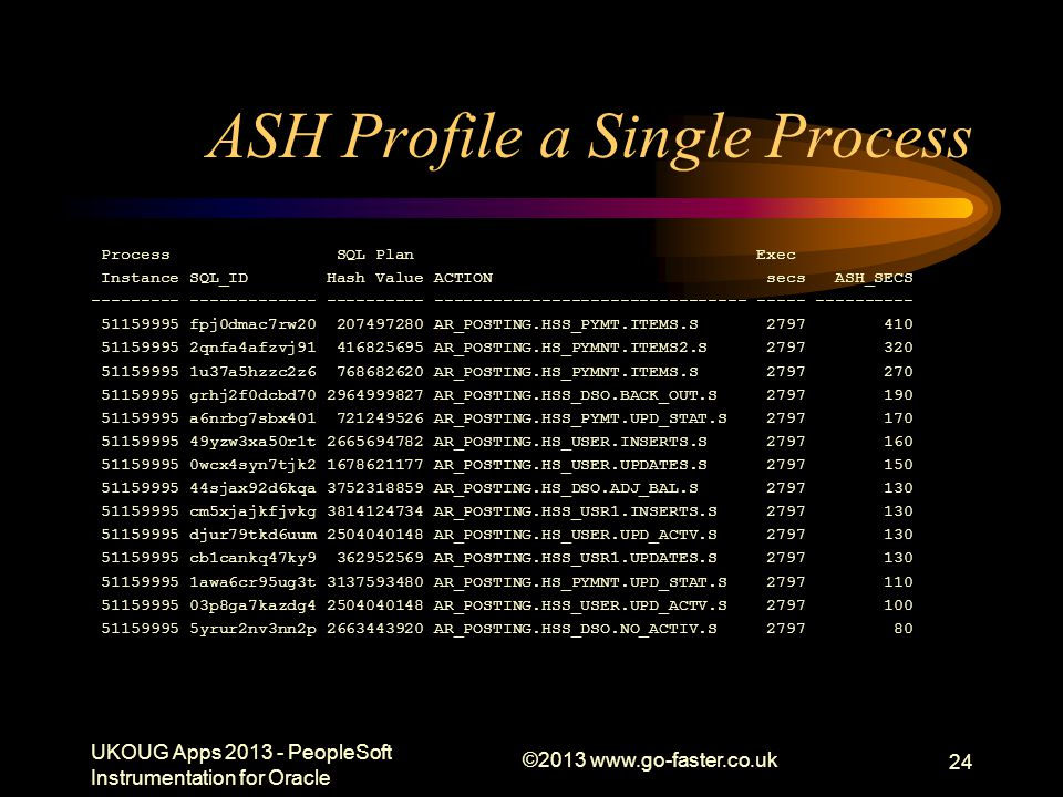 ASH Profile a Single Process
