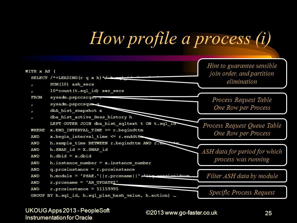 How profile a process (i)