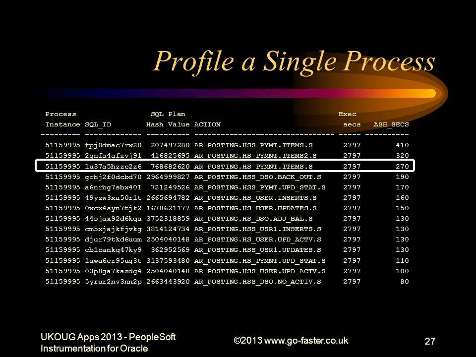 Profile a Single Process