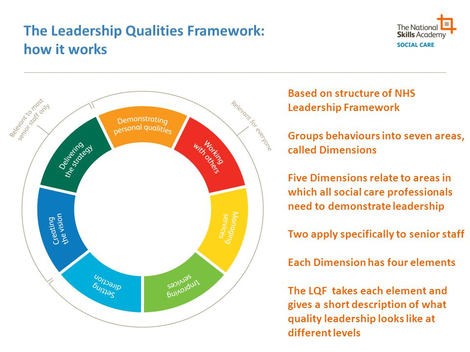 The Leadership Qualities Framework: how it works