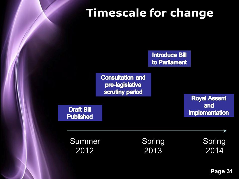 Timescale for change Summer Spring Spring 2012 2013 2014