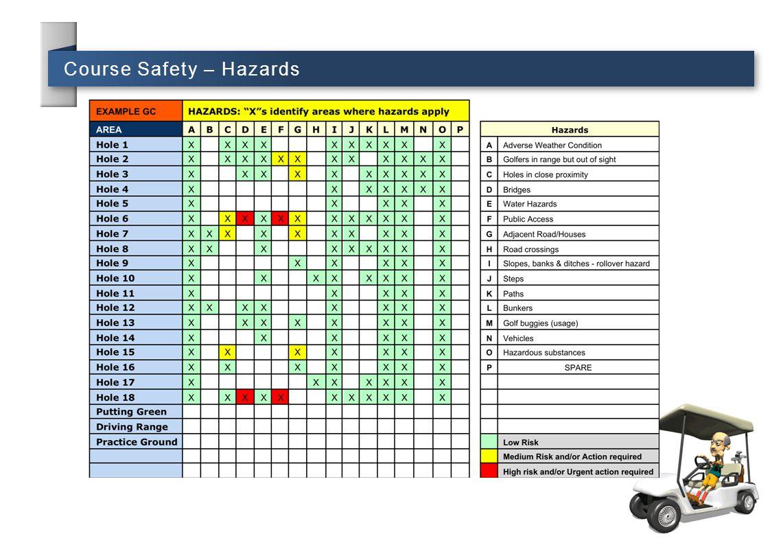 Course Safety – Hazards