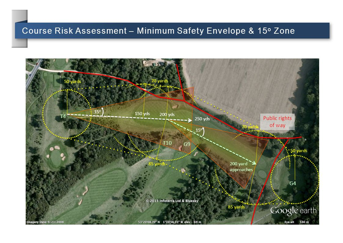 Course Risk Assessment – Minimum Safety Envelope & 15o Zone