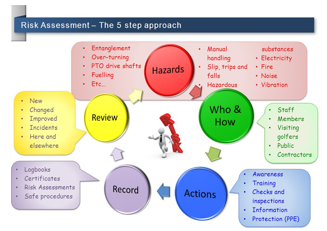 Risk Assessment – The 5 step approach