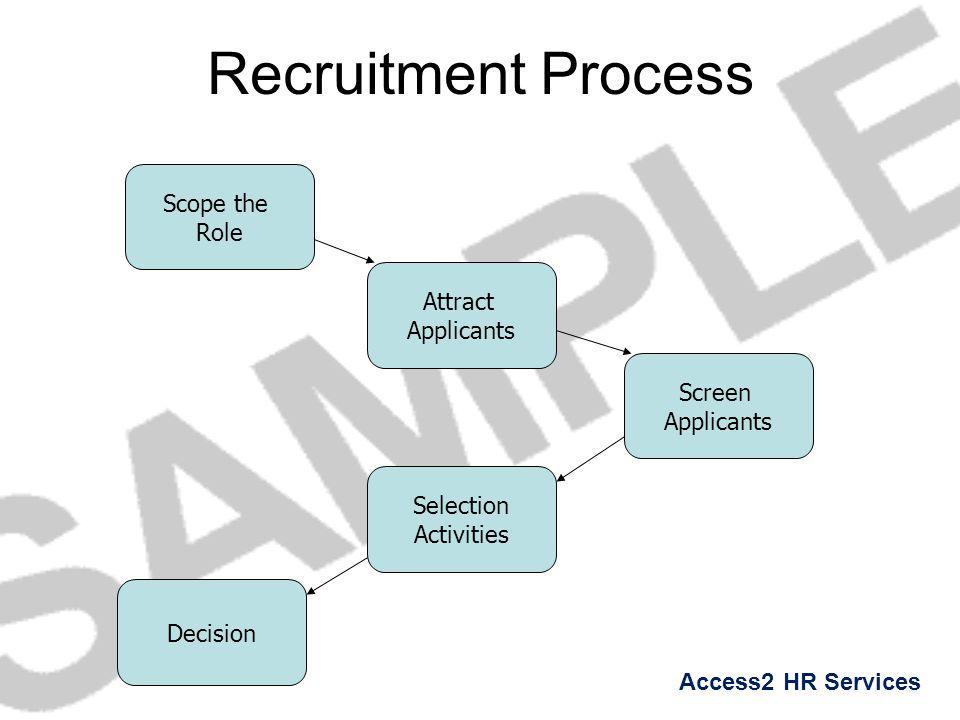 Recruitment Process Scope the Role Attract Applicants Screen