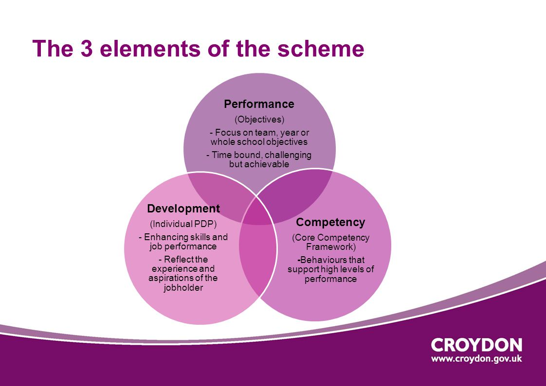 The 3 elements of the scheme