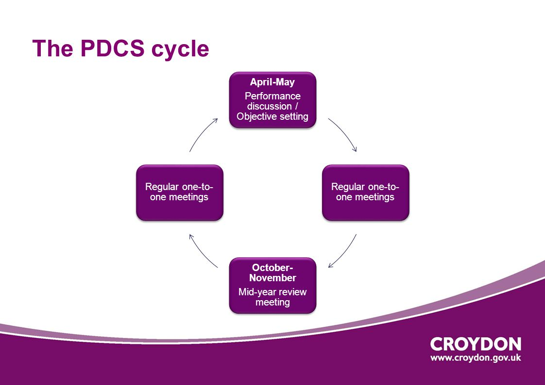 The PDCS cycle Performance discussion / Objective setting April-May