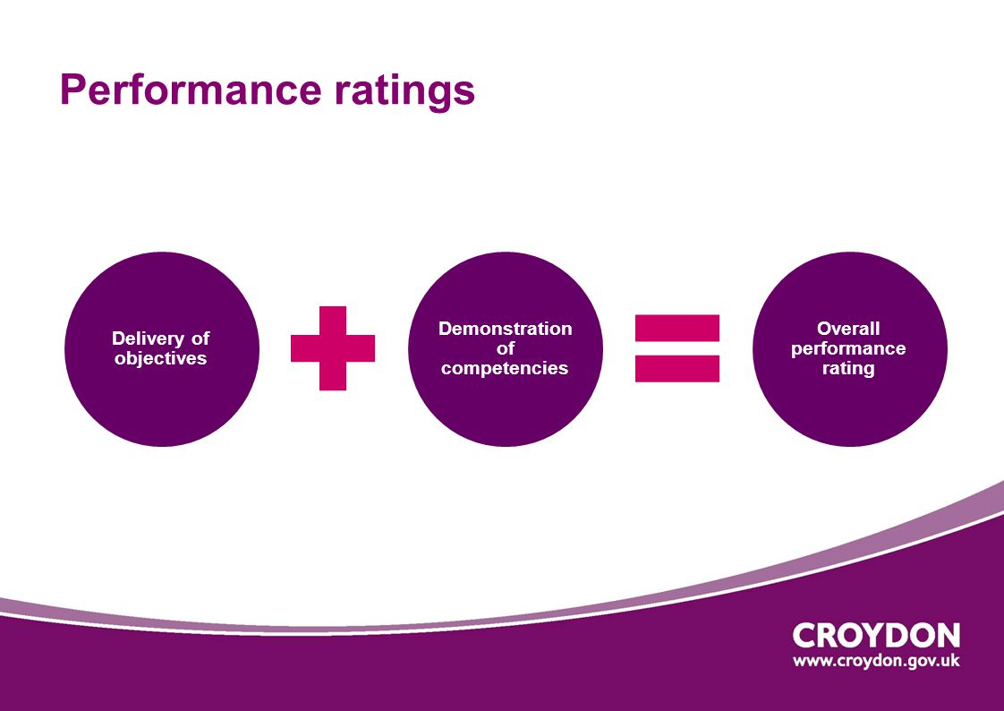 Performance ratings Delivery of objectives
