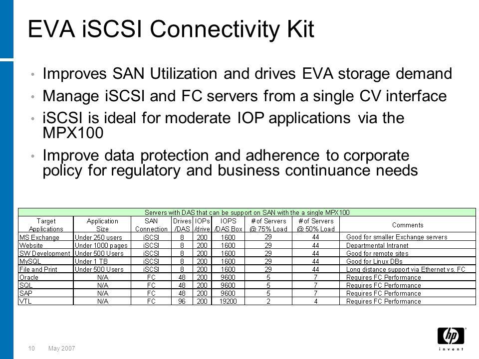 EVA iSCSI Connectivity Kit