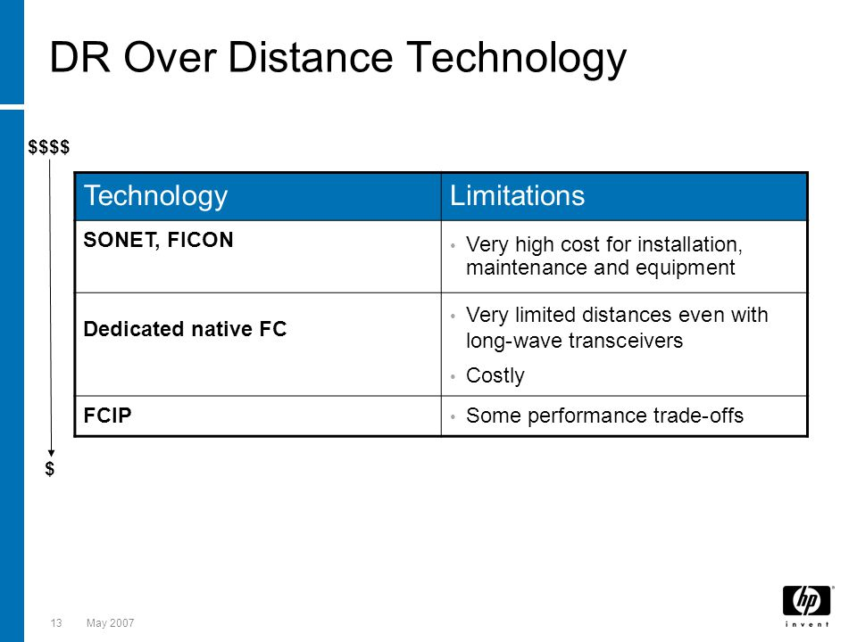 DR Over Distance Technology