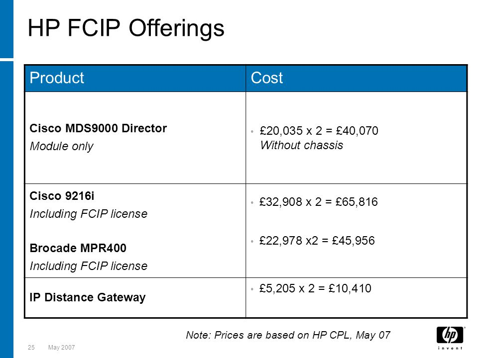 HP FCIP Offerings Product Cost Cisco MDS9000 Director