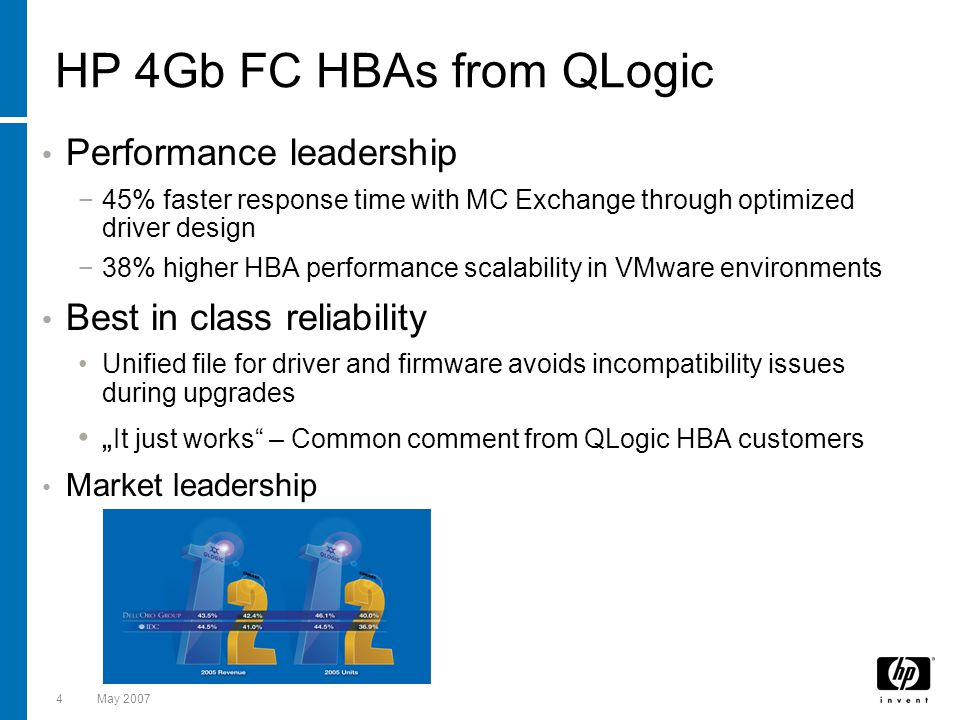 HP 4Gb FC HBAs from QLogic