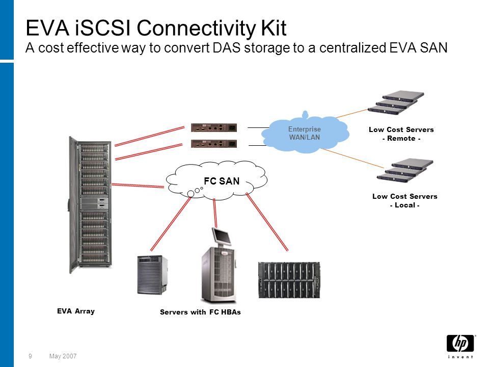 EVA iSCSI Connectivity Kit A cost effective way to convert DAS storage to a centralized EVA SAN