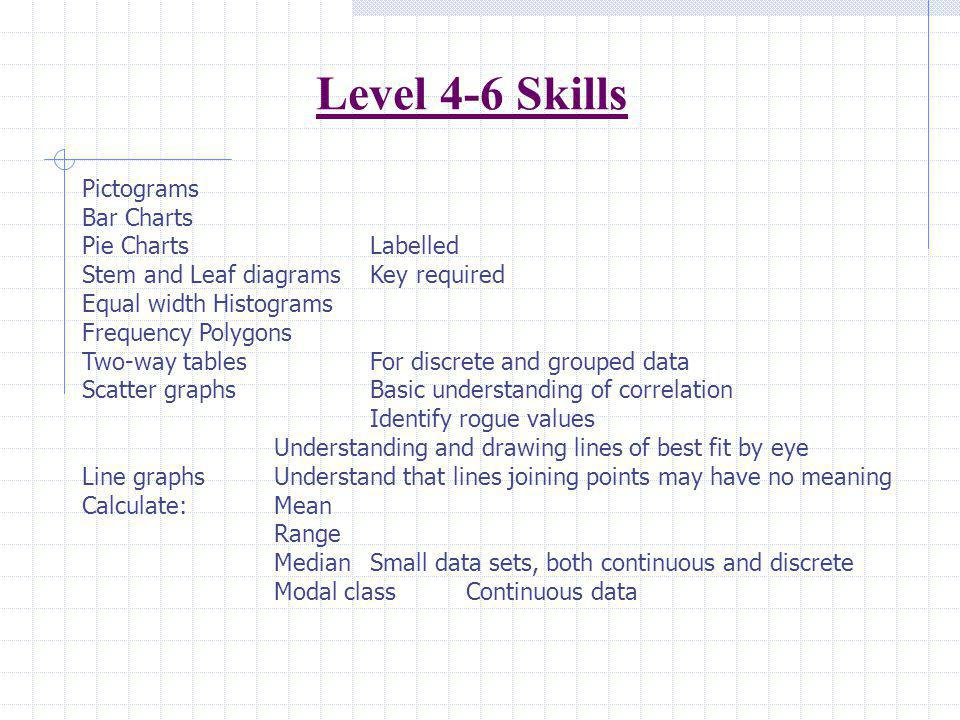 Level 4-6 Skills Pictograms Bar Charts Pie Charts Labelled
