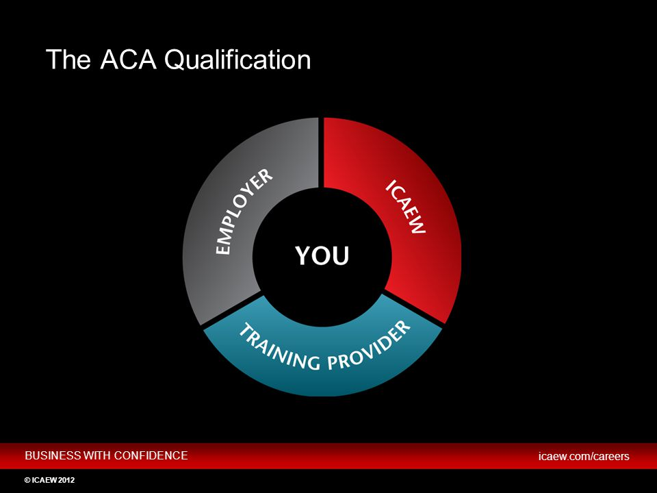 The ACA Qualification HOW TO BECOME AN ICAEW CHARTERED ACCOUNTANT
