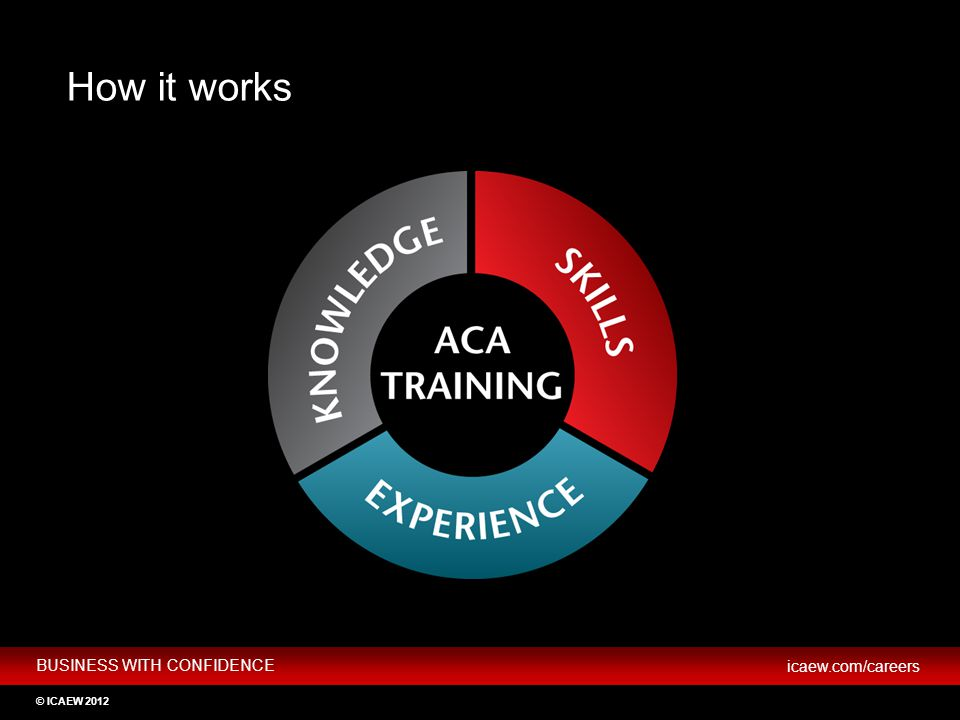 How it works HOW TO BECOME AN ICAEW CHARTERED ACCOUNTANT Key slide