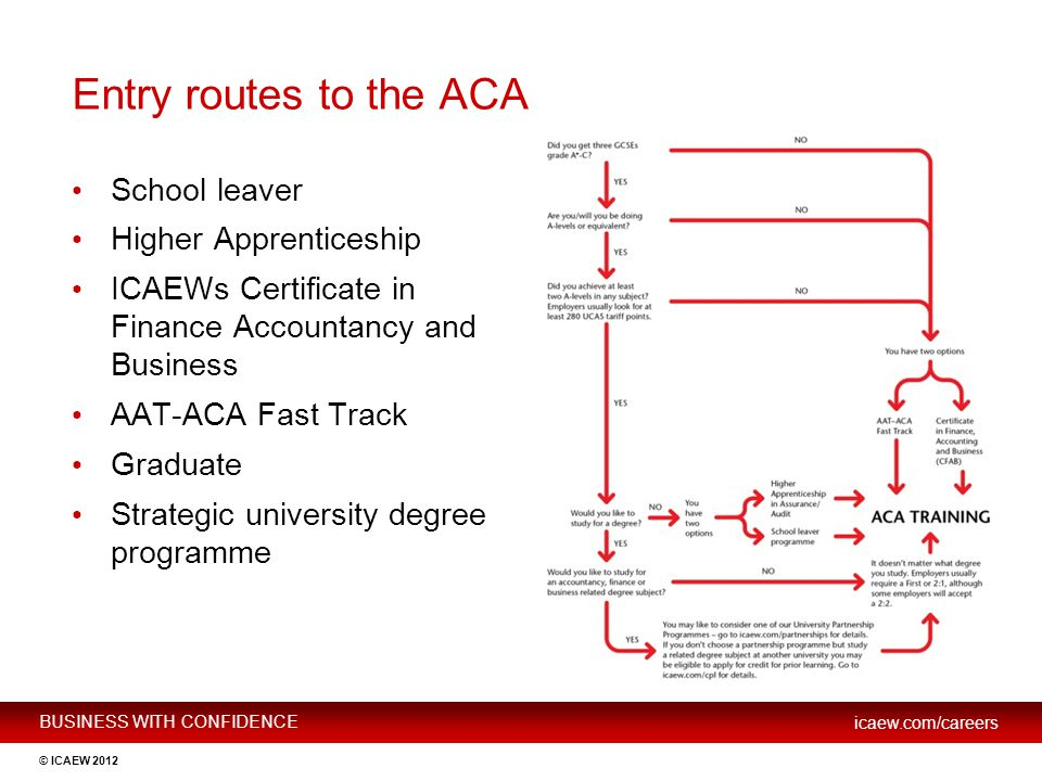 Entry routes to the ACA School leaver Higher Apprenticeship