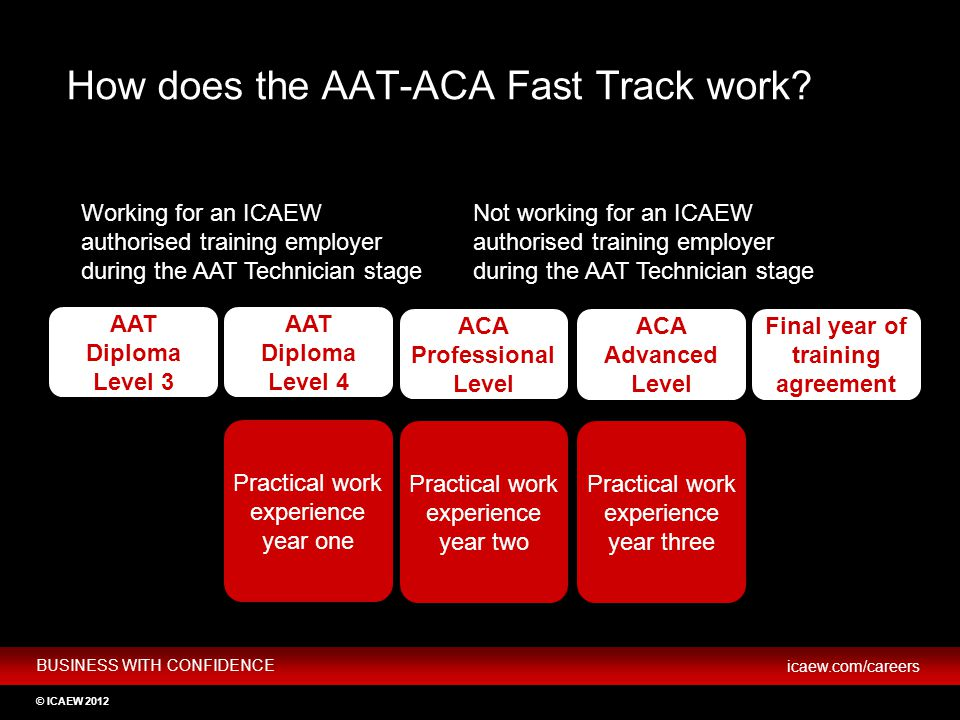 How does the AAT-ACA Fast Track work