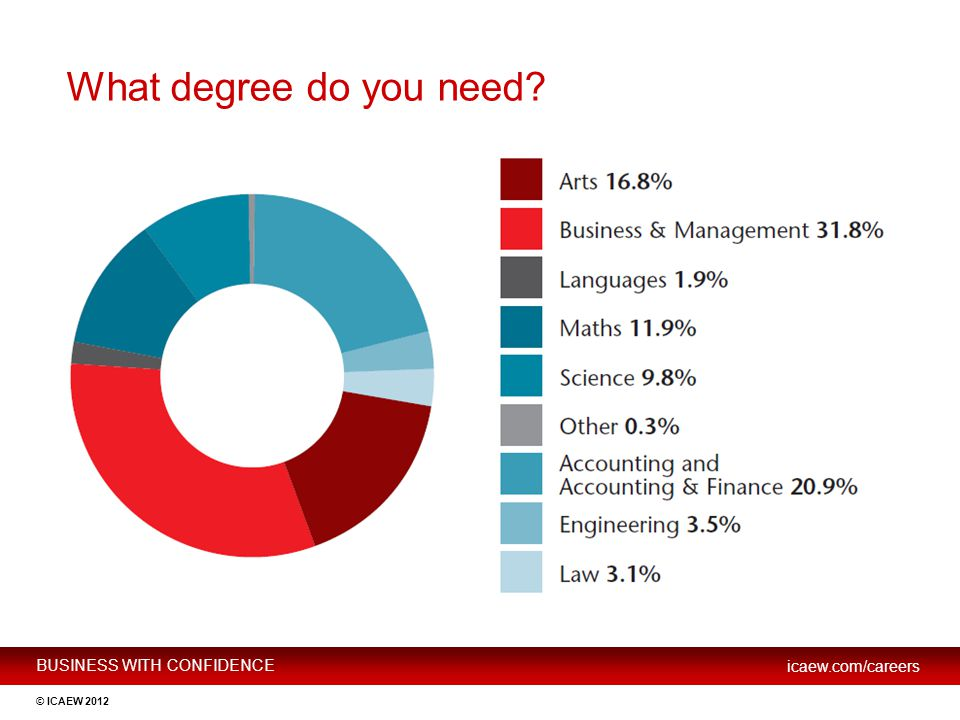 What degree do you need