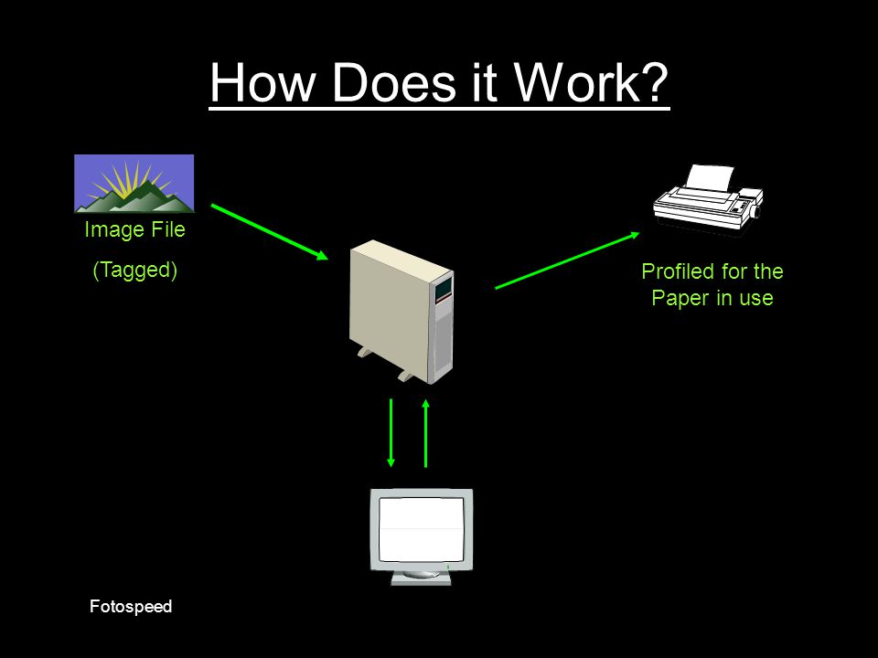 How Does it Work Image File (Tagged) Profiled for the Paper in use