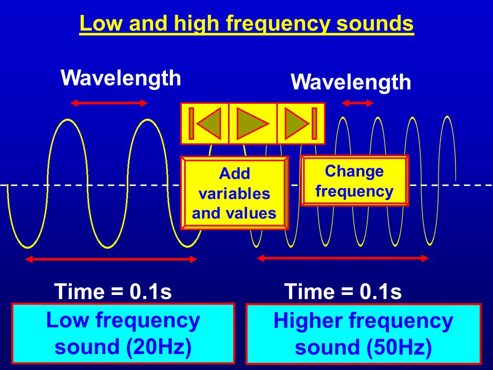 Low and high frequency sounds