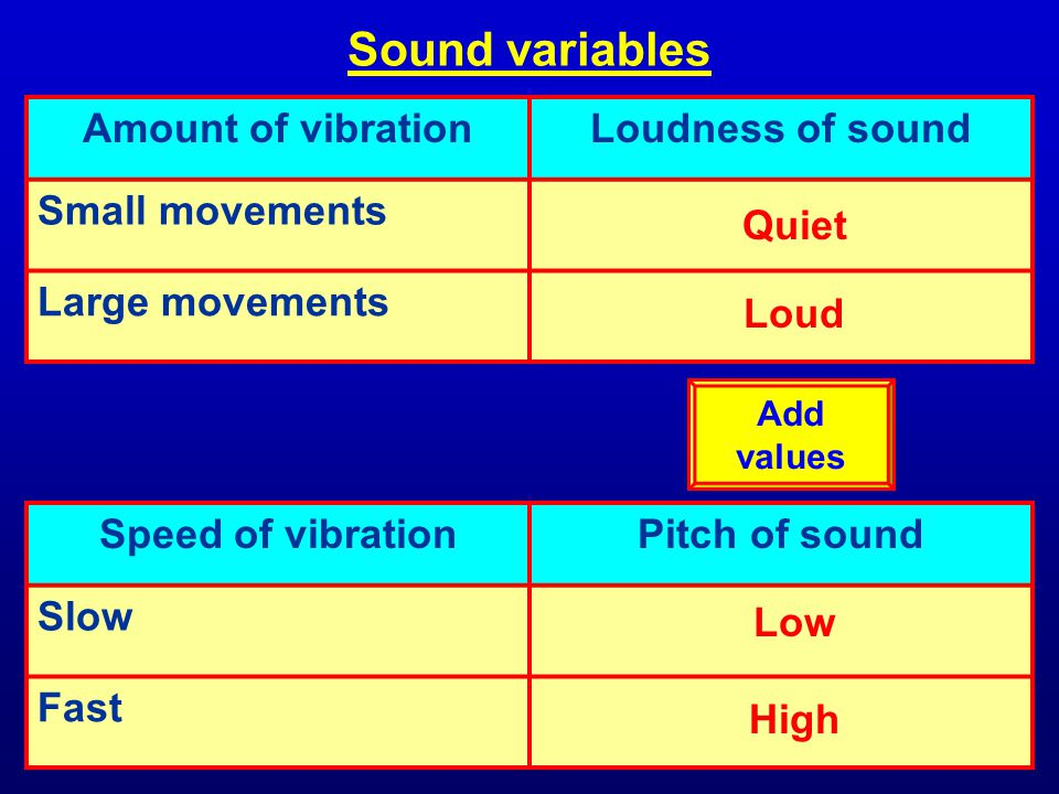 Sound variables Amount of vibration Loudness of sound Small movements