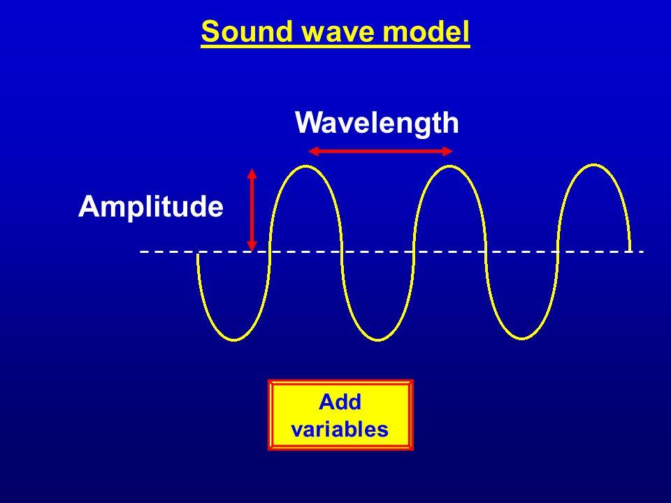 Sound wave model Wavelength Amplitude