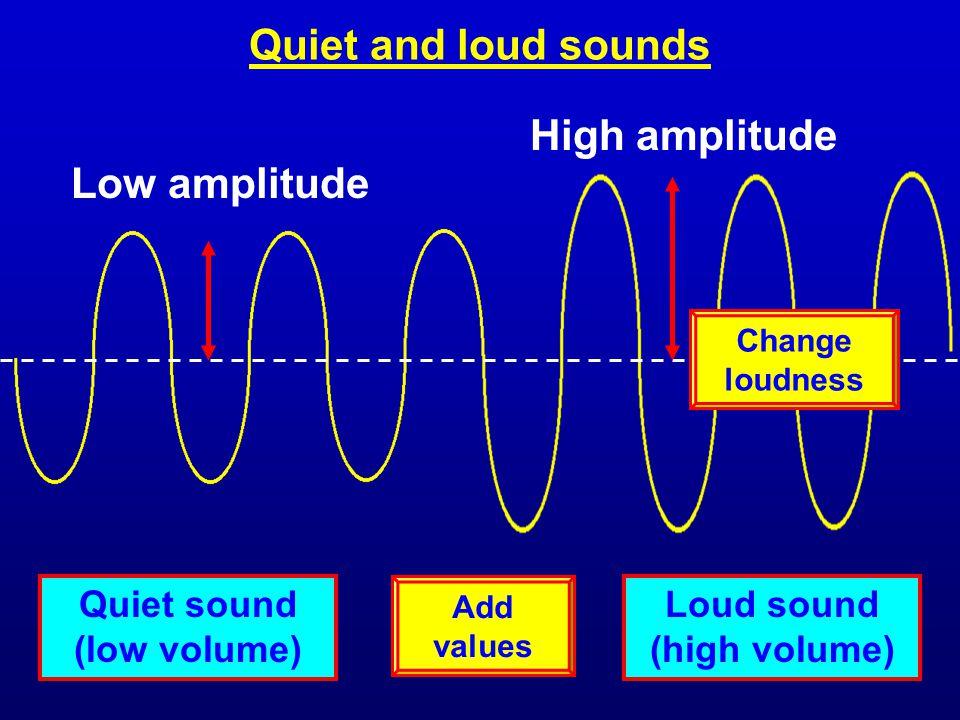 Quiet sound (low volume) Loud sound (high volume)