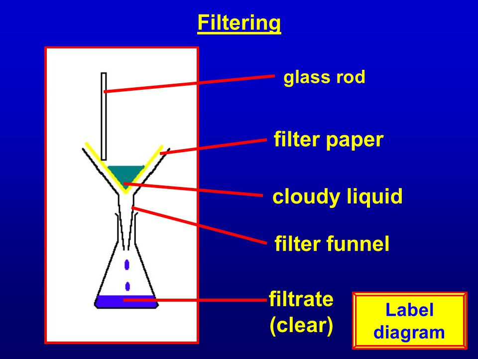 Filtering filter paper cloudy liquid filter funnel filtrate (clear)