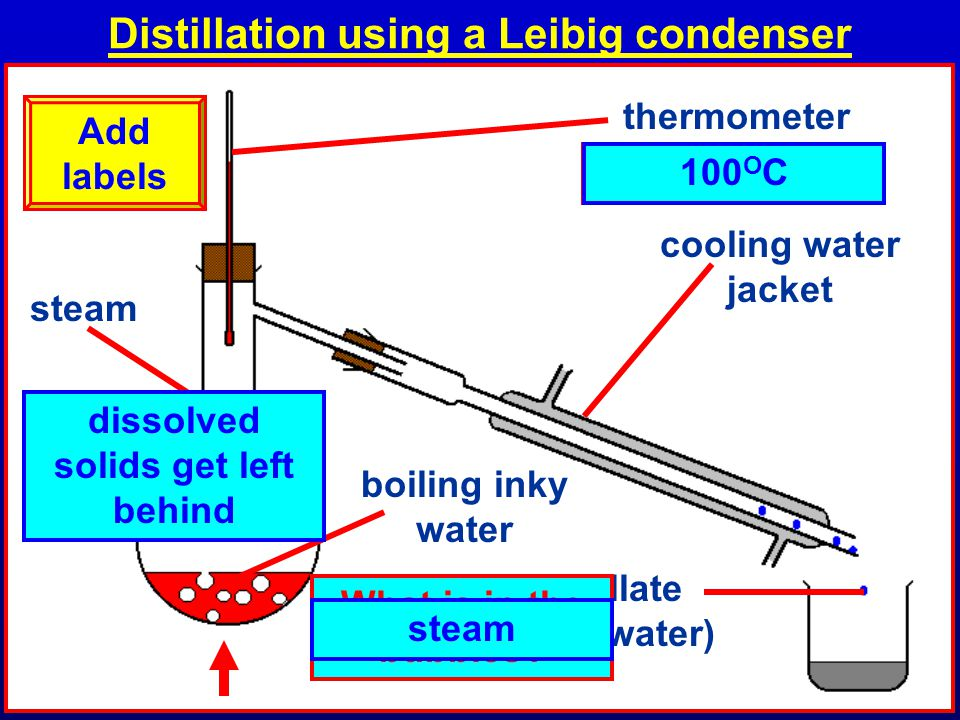 Distillation using a Leibig condenser