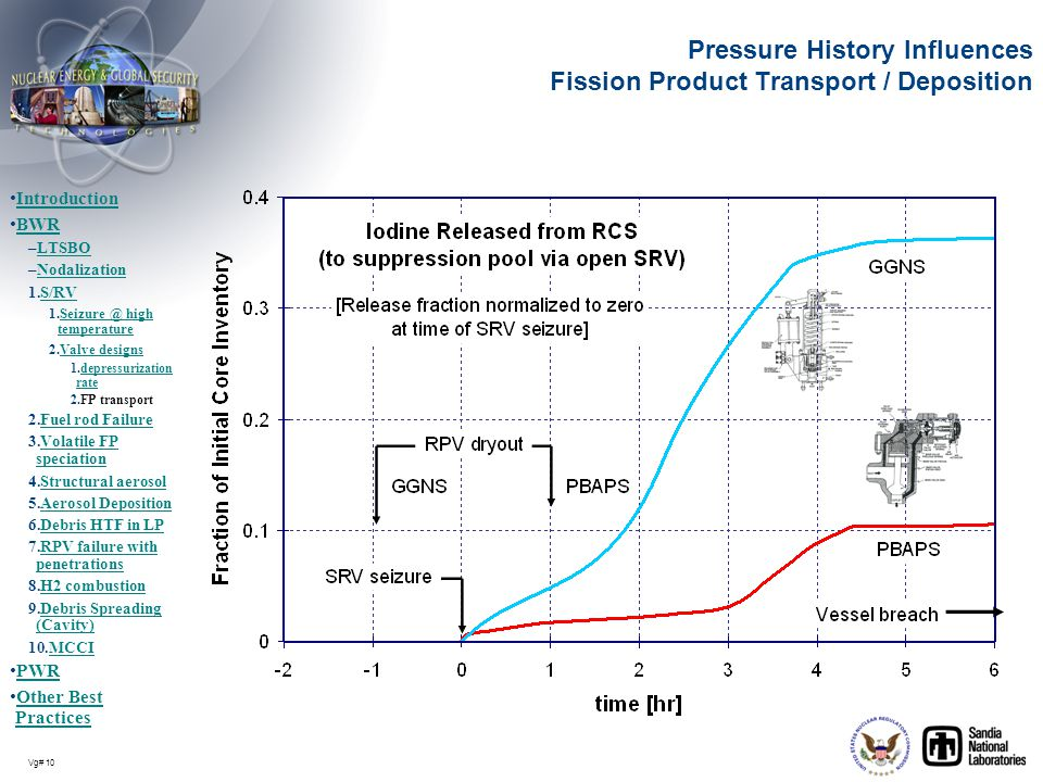 Pressure History Influences Fission Product Transport / Deposition